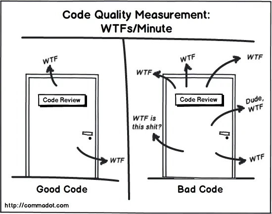 Code Quality Measurement - WTFs/Minute